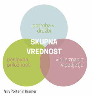 Skupna vrednost, Porter in Kramer