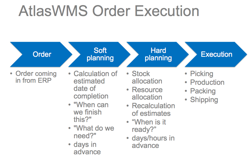less time for order processing more time for clients